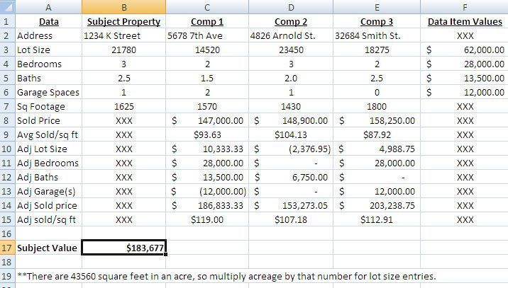 Top 4 Real Estate HotSheet Items: Sold Competing Properties Require a New Comparative Market Analysis