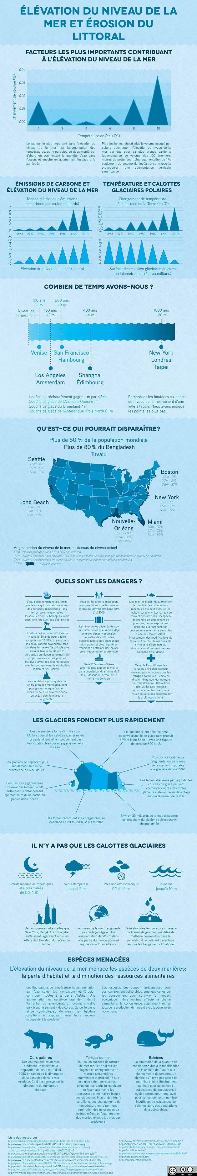 Infographie, élévation du niveau de la mer et érosion du littoral