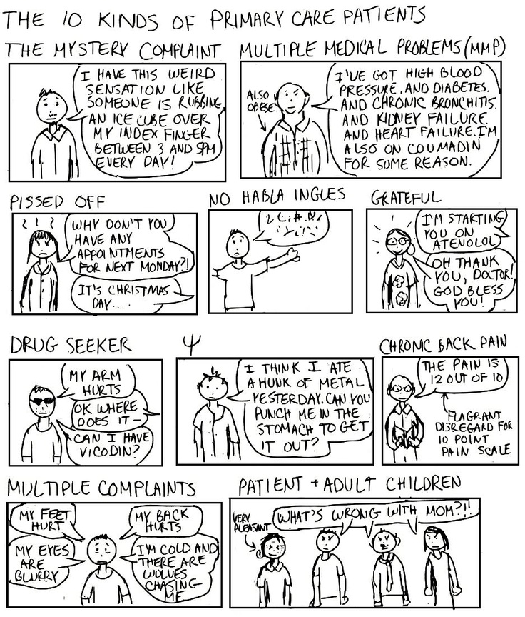 This is amazingly accurate. I love it. And I love these patients too. A Cartoon Guide to Becoming a Doctor: Types of Primary Care Patients