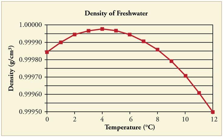 Water Density vs. Temperature