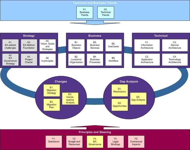 40 best images about enterprise architecture on pinterest for Enterprise architect vs
