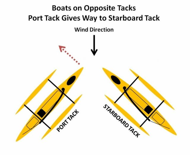 Hobie Adventure Island Sailing Basics
