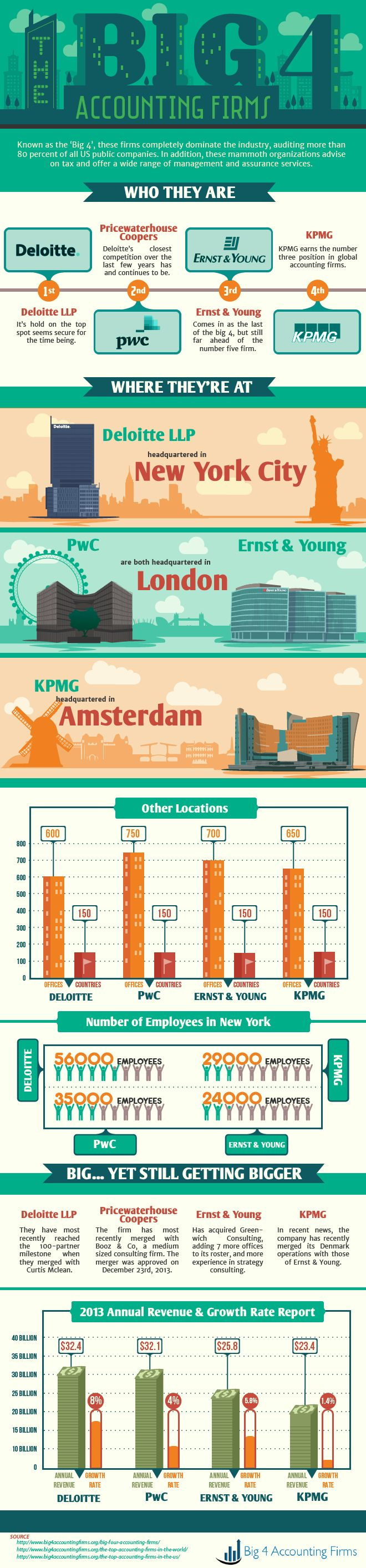 The Big 4 Accounting Firms #infographic #Business