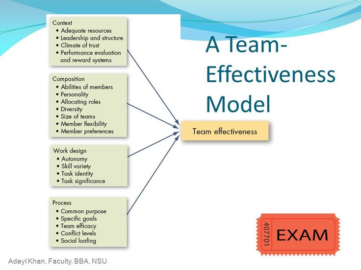 Perfect Image Result For Team Effectiveness Model Team Development   Effective  Employee Evaluation Steps