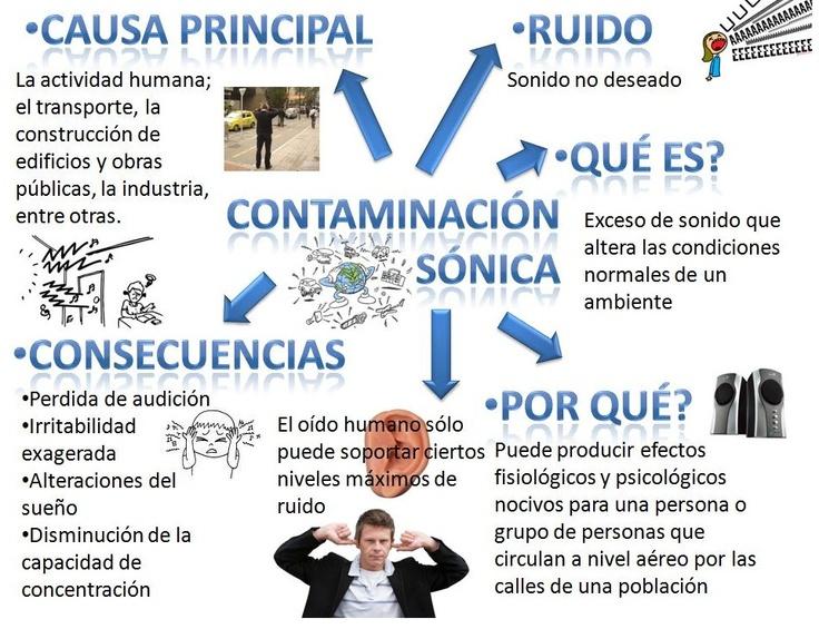 contaminación acústica/auditiva