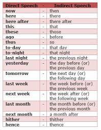 Hasil gambar untuk english grammar rules reported