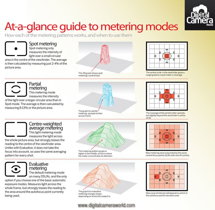 Metering Modes: how they work and when to use them
