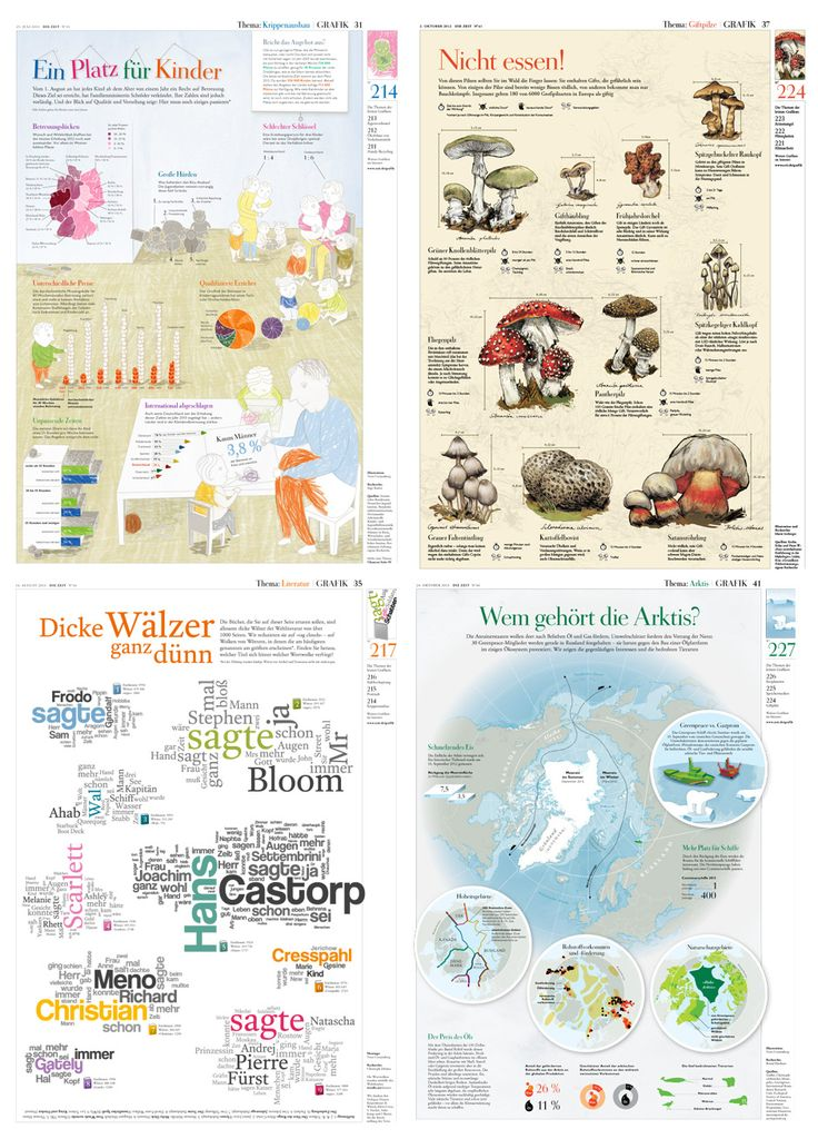 Die Zeit full page infographics. More for remembering it can be done than as a suggestion that we do it this way
