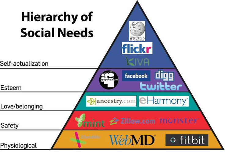 importance of maslows hierarchy of needs Maslow's hierarchy of needs is one of people from cultures all over the world reported that self-actualization and social needs were important even when.
