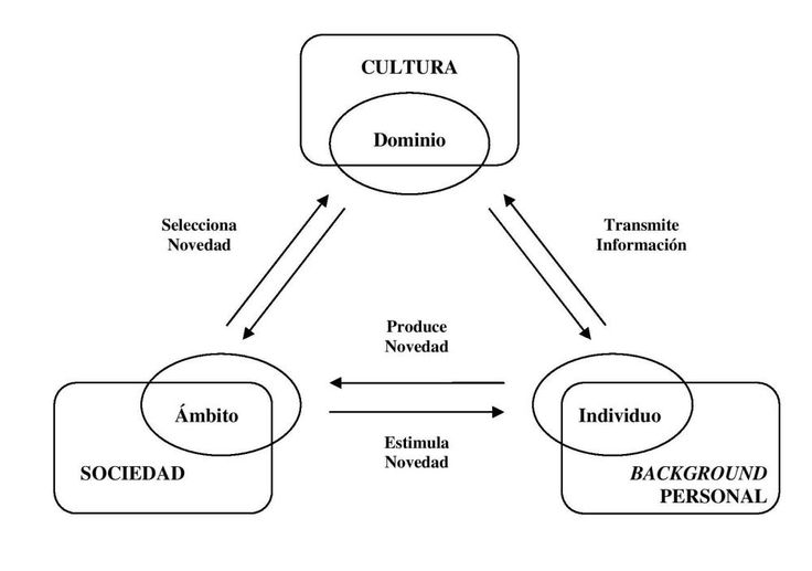 diagrama csikszentmihalyi-page-001