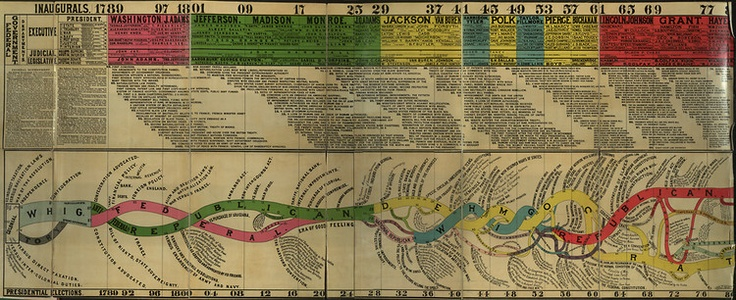 "CONSPECTUS OF THE HISTORY OF POLITICAL PARTIES AND THE FEDERAL GOVERNMENT"" (1880). With the United States' centennial in 1876, many were inspired to look back on the nation's first century. A Midwestern educator constructed this elaborate history of political parties in 1880. One of the Most Influential Infographics Of The 19th Century."