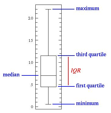 how to find mean median mode usinge a graphics calculator
