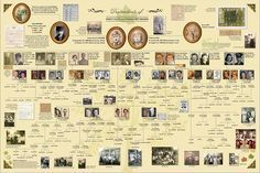 The family tree Poster I created using Ancestry's My Canvas http://www.dmarlin.com/hawley/blog/june2013/index.html