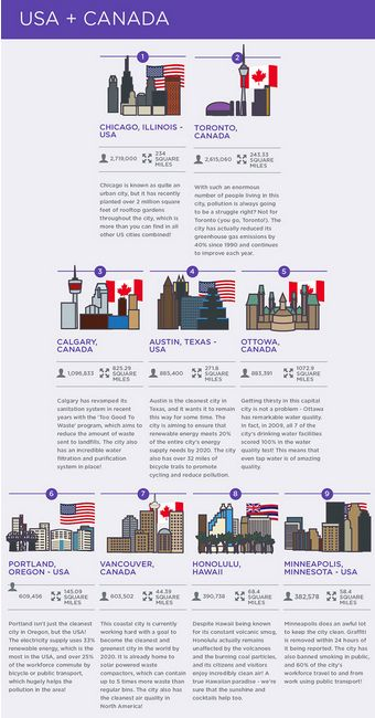 Cleanest Cities in Canada and the USA http://www.miratelinc.com/blog/cleanest-cities-in-canada-and-the-usa/