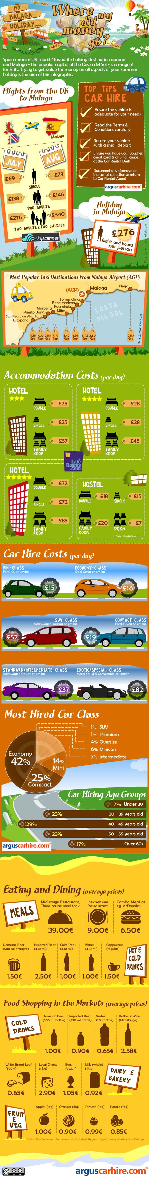 The team at Argus Car Hire has produced this eye-opening infographic. Travelling abroad is a money sapping experience even before you touchdown. An armchair traveller can balk at the costs when viewing Watchdog or Your Money, Their Tricks. In this infographic we've compiled the cheapest prices for car hire, flights, food and accommodation to give a canny holiday-goer an insight for their summer break budget.