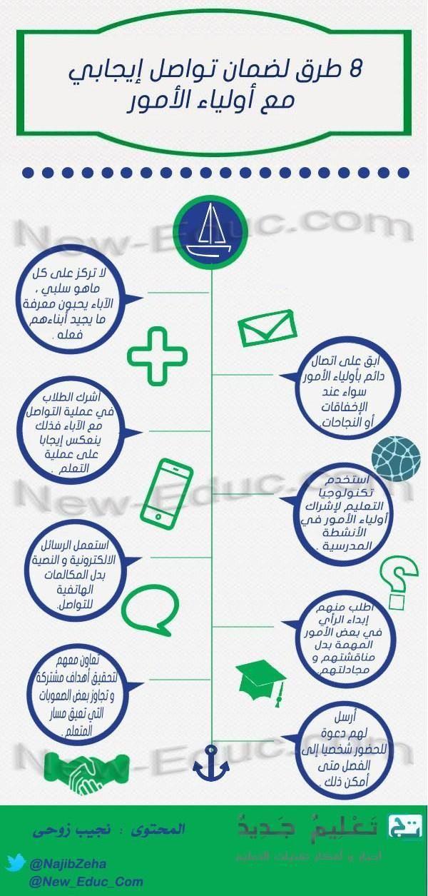 تنمية الذات Learn Arabic Language Education Super Teacher