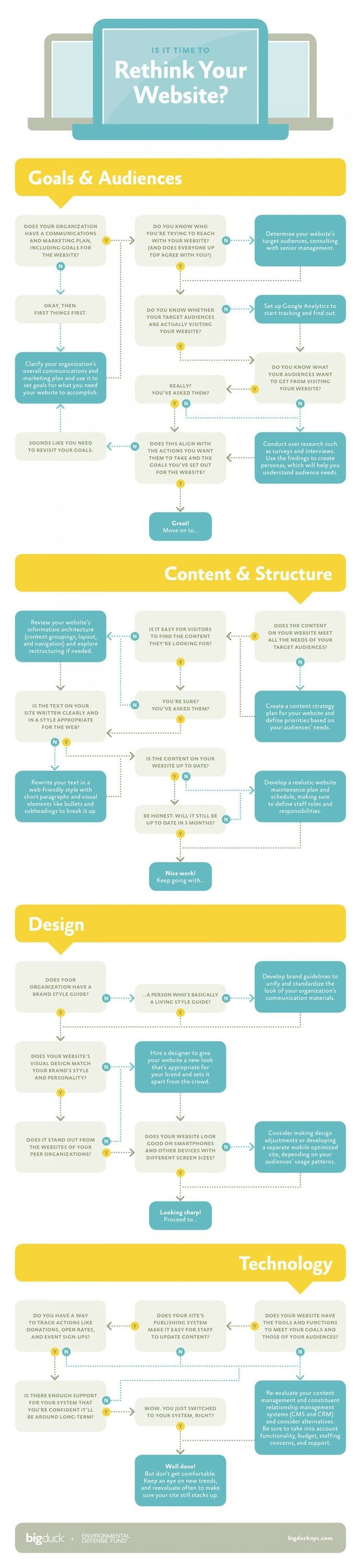 Is it Time to Rethink Your Website? Handy infographic with lots of useful things to consider.