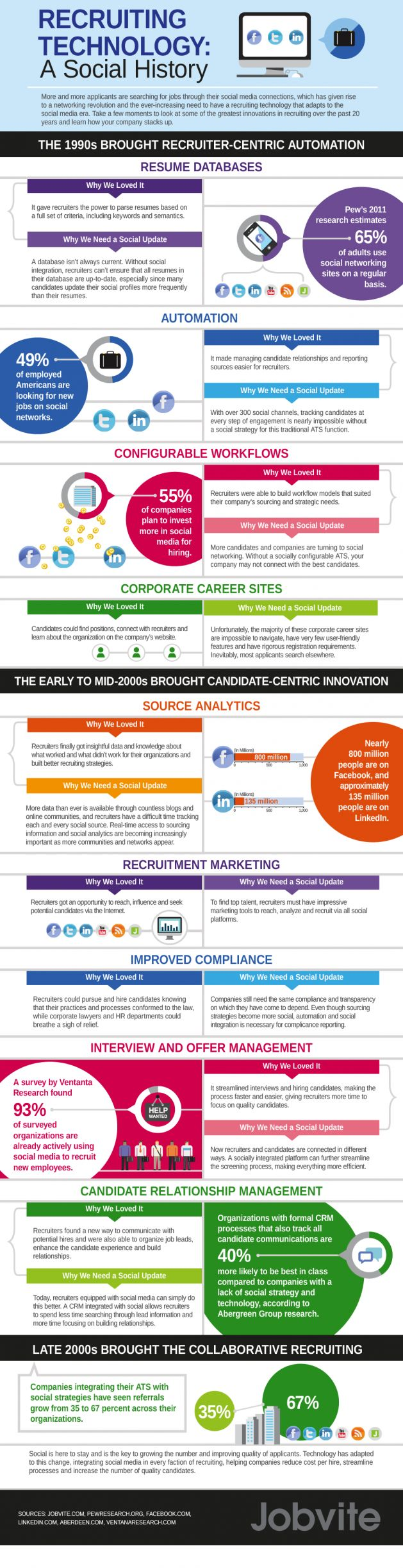 INFOGRAPHIC: How Recruitment Software Has Evolved Over Time