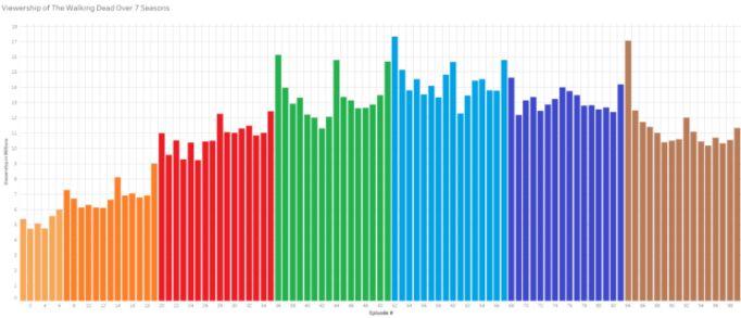 Walking Dead Viewership Graph