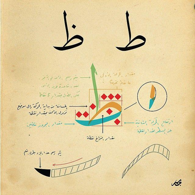 ميزان حرف ط ظ حروفيات جاسم ورشة خط الثلث Calligraphy Lessons Islamic Calligraphy Painting Arabic Calligraphy Design