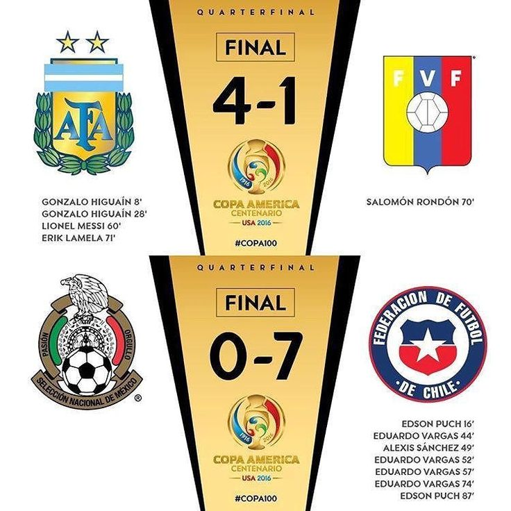 From @the_special_ones_est2016 COPA AMERICA 2016 RESULTS Argentina 4-1 Venezuela Mexico 0-7 Chile  #keto #ketomeals #lchf #lowcarb #highfat #atkins #bestdietever #whatdiet #fatisfuel #ketogenic #kcko #eatfatloseweight #lowcarbhighfat #ketosis #ketocooking #lowcarbcooking #lowcarbliving #ketoliving #ketofoods #xxketo #ketodiet #ketodinner #weightloss #lifestylechange #ketofitguide #ketofitchallenge