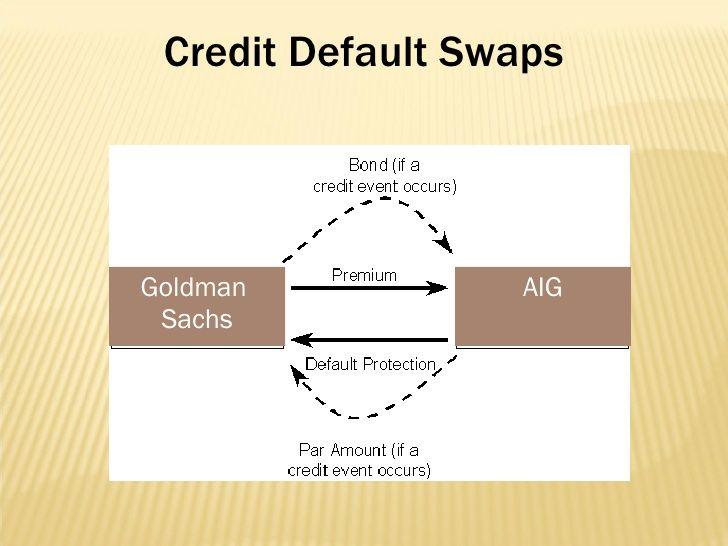 Image result for aig credit default swaps