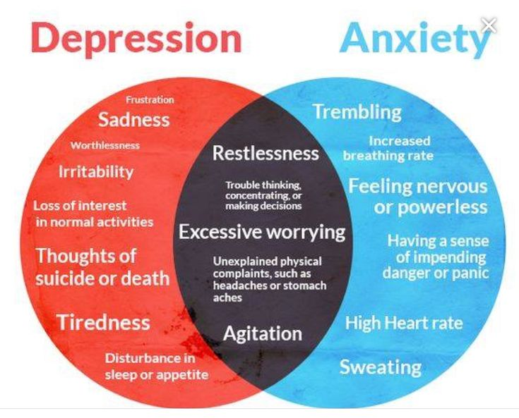 Understanding the differences between Depression & Anxiety and where the two conditions overlap
