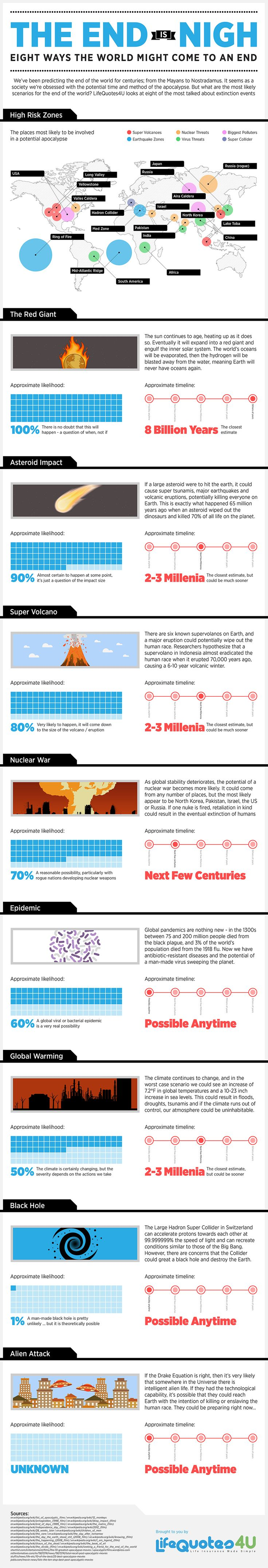 8 Ways the World Might Come To an End