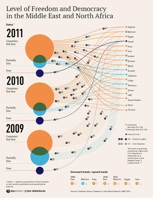 Infographics by Polina Chemeris, via Behance