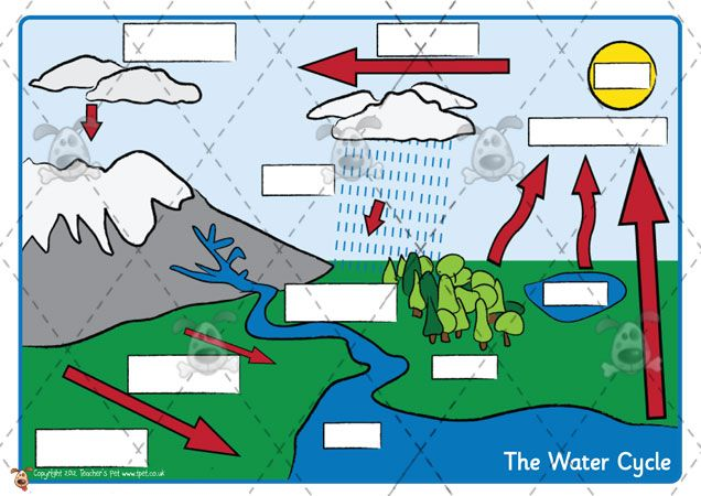 Teacher's Pet Activities & Games » Water Cycle Labelling » EYFS, KS1 ...