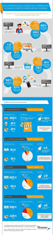 78%. C'est le pourcentage de shoppers qui regardent les promotions avant d'acheter. Tel est l'un des chiffres-clés présentés dans l'infographie proposée par Sogec Marketing, qui revient sur l'impact des promotions sous toutes ses formes : bons de réduction, offres de remboursement, primes et jeux.