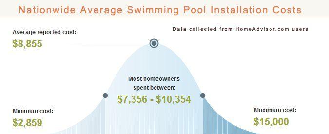 Compare How Much a Concrete vs Fiberglass Swimming Pool Costs - Pros versus Cons of Gunite and Fiberglass Pools - Price Comparison - A HomeAdvisor.com Partner