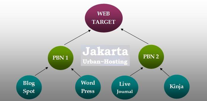 Private Blog Network adalah salah satu teknik optimasi search engine (SEO) dengan jalan menambah manfaat informasi web dan meningkatkan user experience.