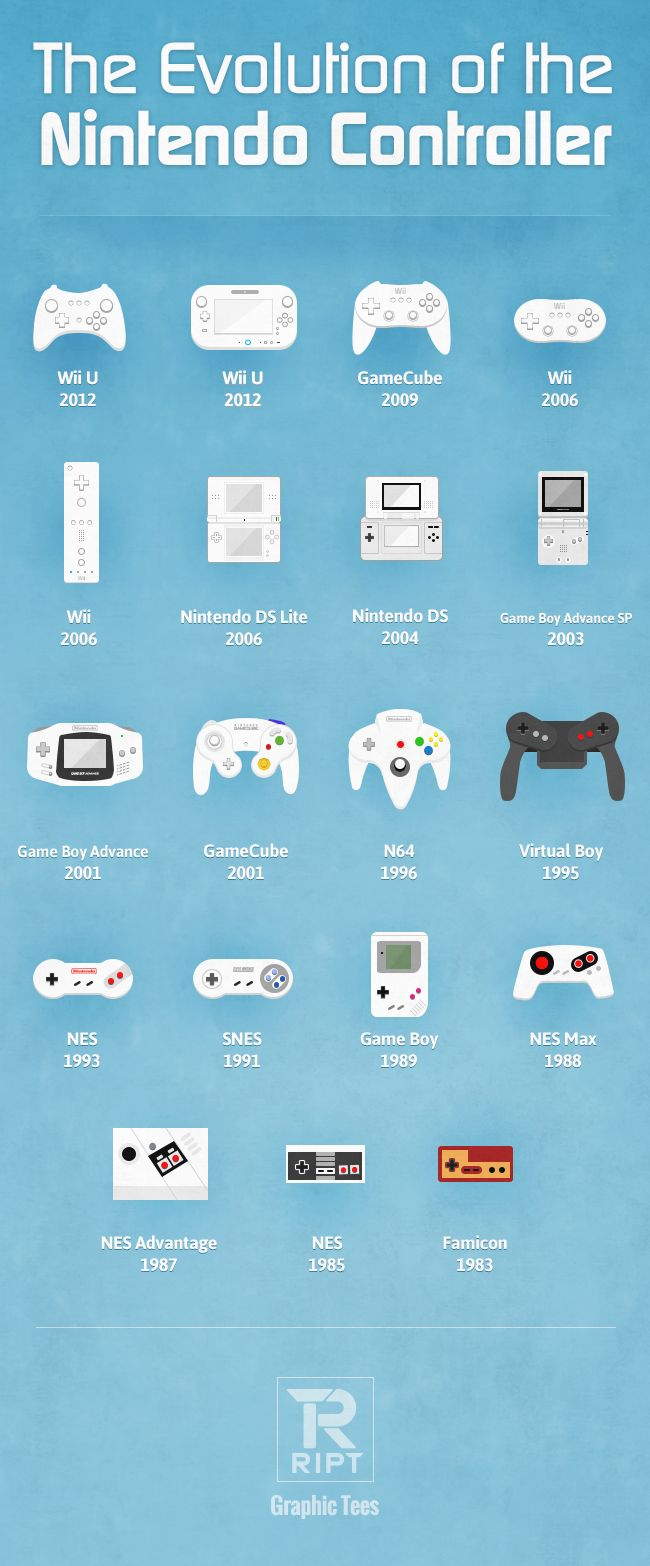 The Evolution of the Nintendo Gaming System's controller over the past 30 years.