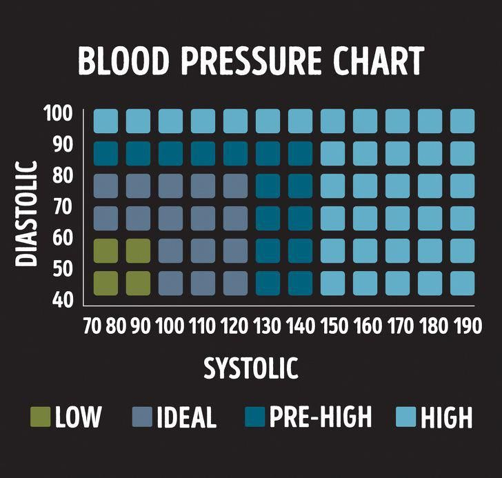 Pin On High Blood Pressure