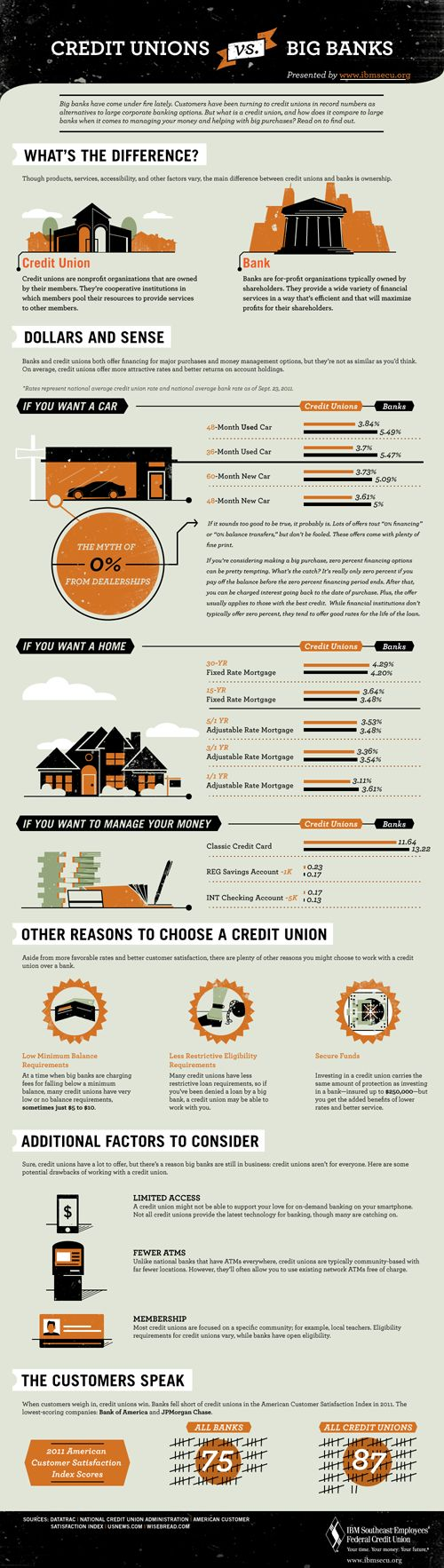 Banks vs Credit UnionsFinance Matter, Biggest Difference, Infografia Infographic, Union Difference, Creditunion, Mr. Big, Credit Union, Business Infographic, Big Banks