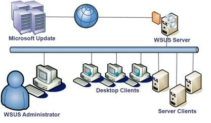 Hacking Windows Server Update Services to serve malwareSecurity Affairs