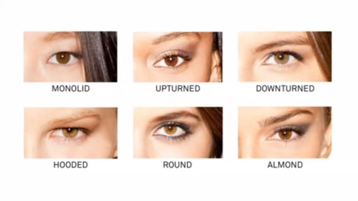 How To Figure Out Your Eye Shape by Smashbox : Beauty ...