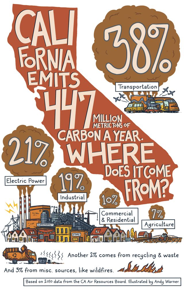 Cap-and-trade will initially regulate the industrial sector and utilities. Eventually, fuels will be phased into the program, too. It's all part of AB 32, the law that requires California to bring greenhouse gas emissions back to 1990 levels by 2020. Here's a breakdown of where the emissions come from.