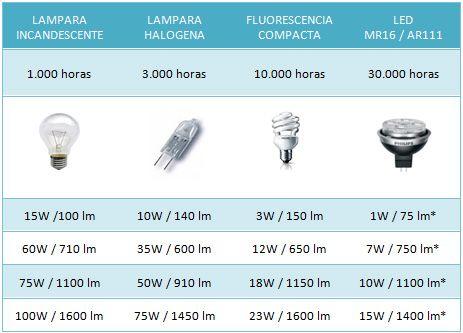 Iluminación y eficiencia energética. Gracias a los avances en tecnología con nuevas lámparas LED, fluorescencia electrónica, lámparas halógenas de última generación ECO, y equipos de control con inifinidad de prestaciones, hoy en día tenemos al alcance muchos medios para diseñar proyectos…