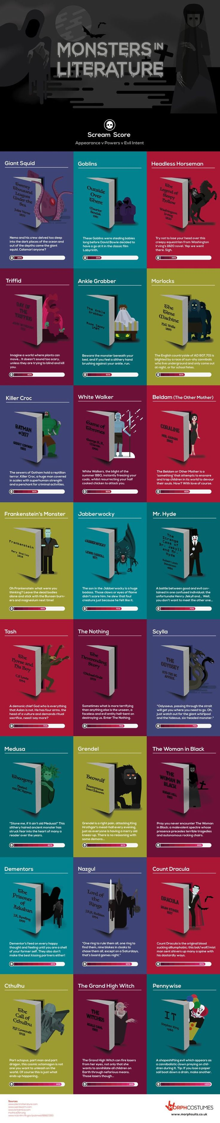 We're inching closer to Halloween, and while there are countless movie and  TV-related costumes worn each year, this new infographic from  MorphCostumes provides a good reminder that sometimes characters from good  old-fashioned books (remember those?) can be just as scary as the latest  FX-laden creatures from the big and small screen. Using the appearance,  powers, and evil intent of two dozen literature baddies, the site has  ranked them in order of scariness with an unsurprising victor…
