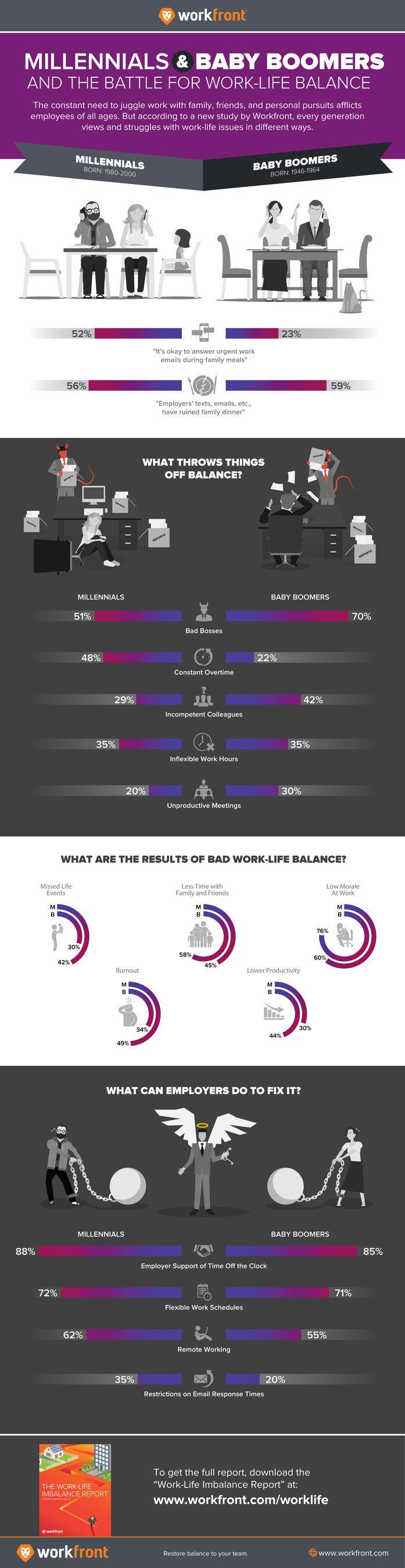 Workfront Survey Uncovers the Generational Differences in Perception of Work-Life Balance