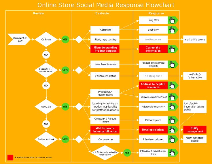 MARKETING-DIAGRAMS-Social-Media-Response-Online-Store-Social-Media-Response-Flowchart.png (1011×787)