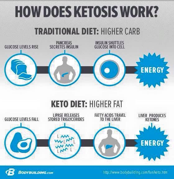 Prüvit Keto-OS is a wonderful product designed to put ...