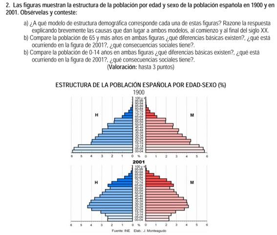 2007. Pirámides de población 1900-2001.