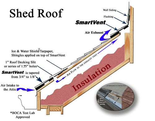 Image result for how to insulate a shed roof