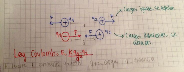 Coulomb realizo un estudio para medir la variación de la fuerza con respecto a la separación y la cantidad de la carga. El encontró que la fuerza de atracción o de repulsión entre dos objetos cargados es inversamente proporcional al cuadrado de la distancia que los separa.  La constante K= 9x10^9 N esta determinada por la carga transferida en un segundo a través de cualquier sección transversal de un conductor, mediante una corriente constante.- María Paula Jiménez