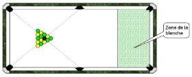 Le jeu de la blackball un billard particulier