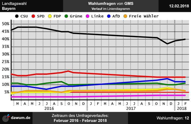 #Umfrageverlauf: #Wahlumfragen #Bayern #GMS (bis zum 12.02.18)   https://dawum.de/Bayern/GMS/2018-02-12/ | #Sonntagsfrage #Landtagswahl #Landtag #ltwby