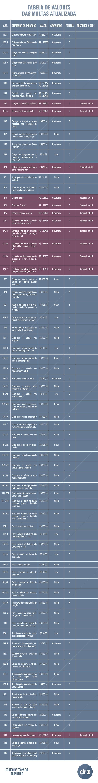 nova tabela valores das multas